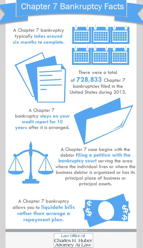 A Chapter 7 bankruptcy typically takes around six months ...