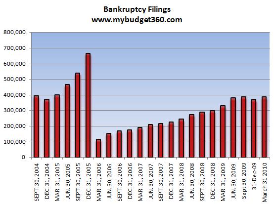 Bankruptcy filings reflect a weak economy â 9 percent jump ...