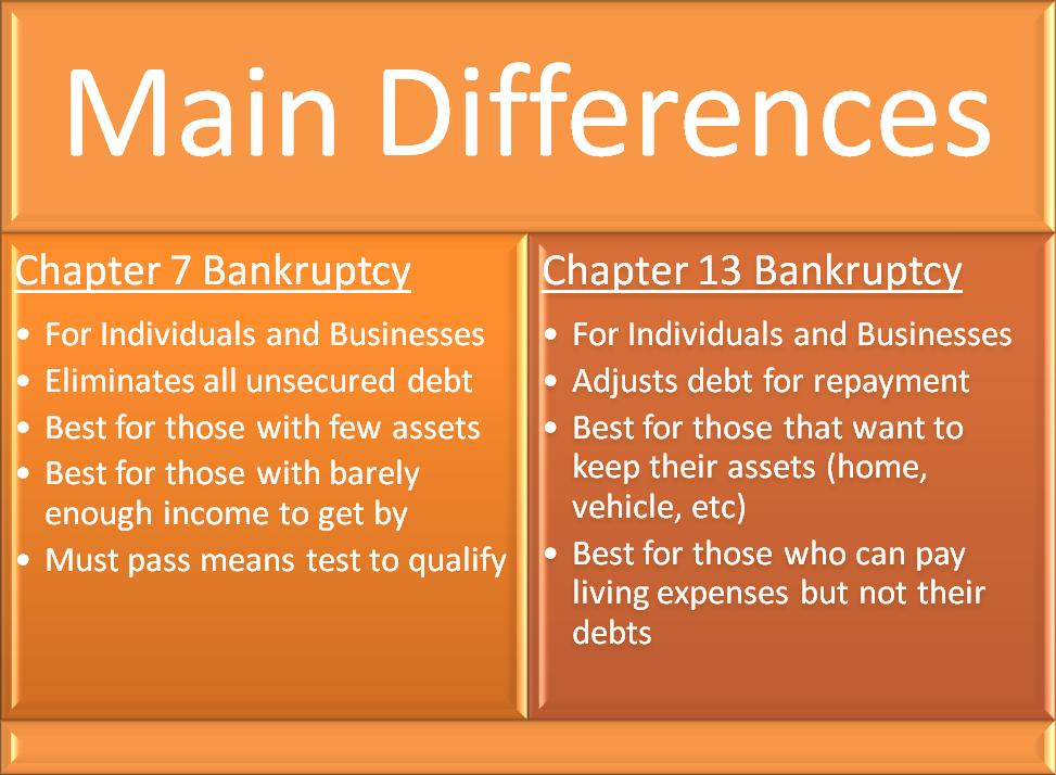 Chapter 7 Bankruptcy vs Chapter 13 Bankruptcy