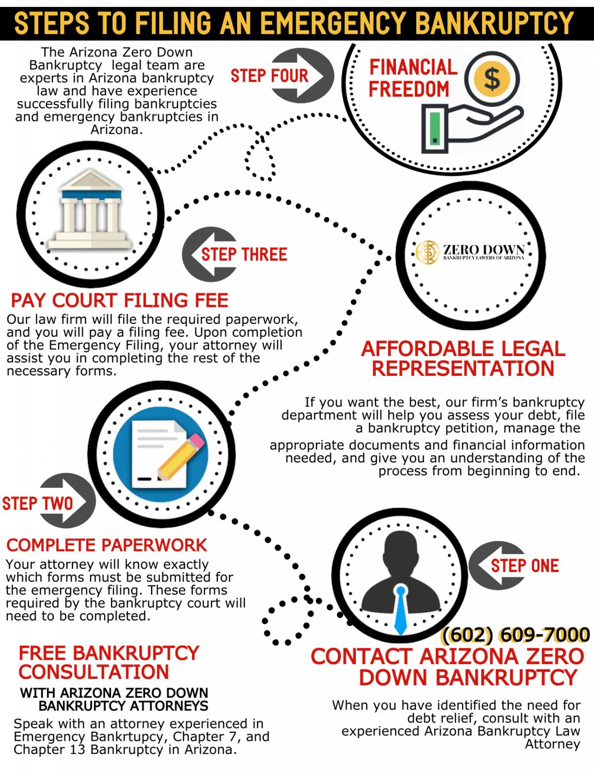 Emergency Bankruptcy