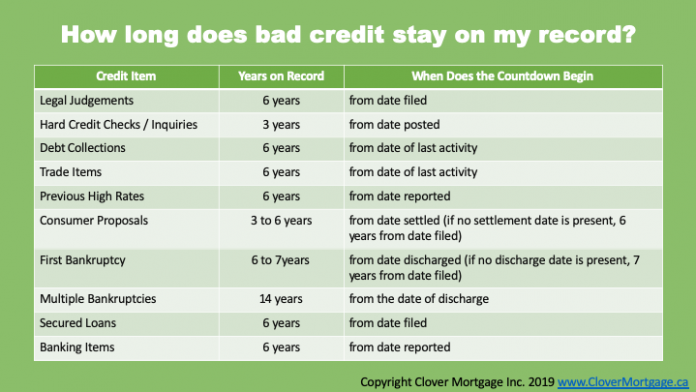 how long does bankruptcy remain on your credit report