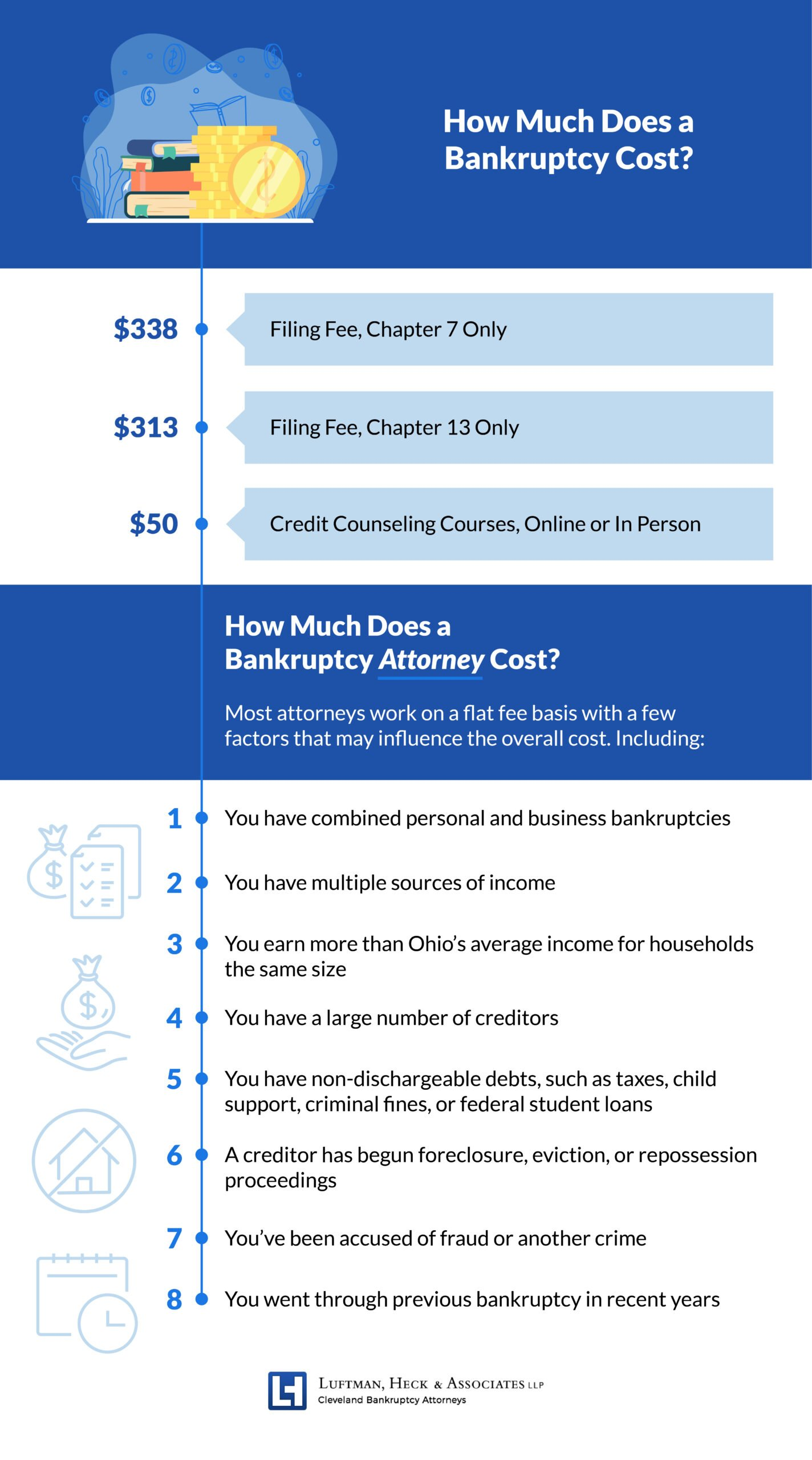How Much Does a Bankruptcy Attorney Cost?