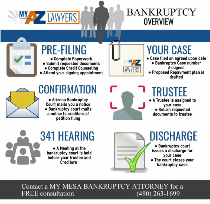 mesa bankruptcy attorney file bankruptcy for 0 down